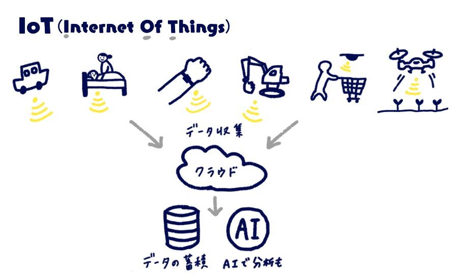 AI・IOT活用イメージ