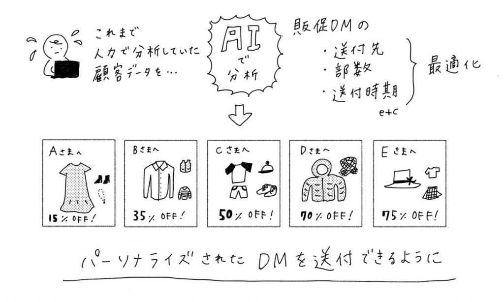 DMイメージ
